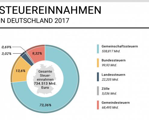 Fakten über Steuern in Deutschland